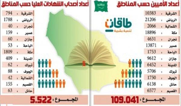 طاقات: 5 آلاف شهادات عليا و100 ألف أمي يبحثون عن وظائف