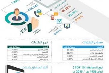 """""""التجارة"""": مركز بلاغات المستهلكين يتلقى 1.2 مليون مكالمة خلال 2015 م"""