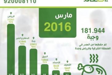 #إطعام تحفظ أكثر من 181 الف وجبة في مارس