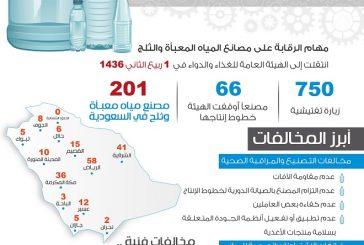 الغذاء والدواء توقف خطوط الإنتاج في  66 مصنع مياه