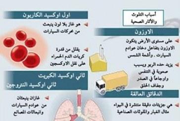 دراسة: هواء الأماكن المغلقة يتسبب في مرض الربو و الإنسداد الرئوي