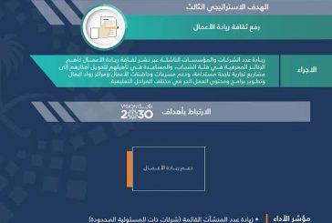 بالصور.. تفاصيل أهداف وزارة التجارة والاستثمار في برنامج التحول الوطني