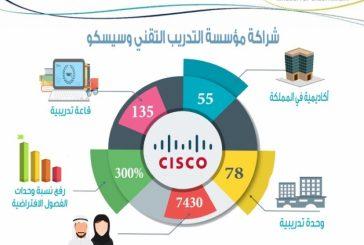 """""""التدريب التقني"""" و""""سيسكو"""" تشغلان 55 أكاديمية في مختلف مناطق المملكة"""