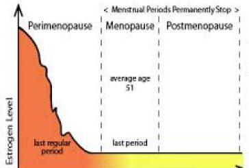 7 أعراض تنذر المرأة بسن اليأس