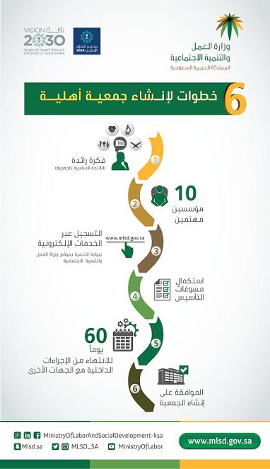 """""""العمل والتنمية الاجتماعية"""": 6 خطوات ميسرة لإنشاء جمعية أهلية"""