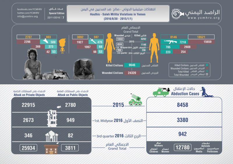 الراصد اليمني يطلق تقريراً جديداً لانتهاكات الميليشيات حتى سبتمبر الماضي