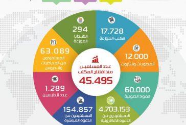 توزيع أكثر من 60 ألف مادة دعوية.. وإسلام 457 شخصاً بدعوي الروضة خلال شهر