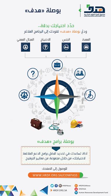 """""""هدف"""" يطلق بوصلة إلكترونية تتيح سهولة الوصول لبرامج التدريب والتوظيف"""