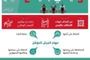 اليمن يسعى لتأسيس جيش وطني بعيدا عن الولاءات الحزبية والمناطقية
