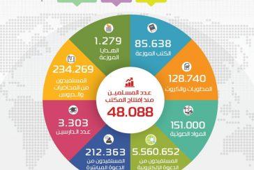 أكثر من 1.327 مسلم جديد بدعوي الروضة