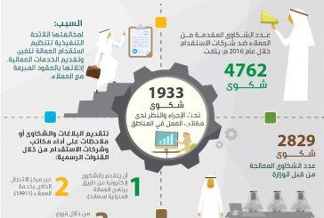 تسوية 2829 شكوى قدمها عملاء ضد مكاتب وشركات استقدام