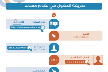 """""""العمل """": 605 مكاتب وشركات استقدام مسجلة في """"مساند"""""""