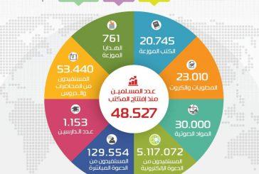 439 مسلم جديد بدعوي الروضة خلال شهر رجب 1438