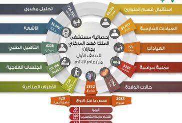 أكثر من 69 ألف مريض استفادوا من خدمات طوارئ مستشفى الملك فهد بجازان