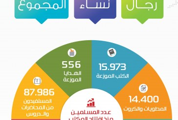 6 مليون مستفيد من الدعوة الالكترونية بدعوي الروضة