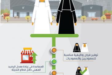 """موظفون سعوديون في """"المولات"""" المغلقة بالقصيم: التوطين خطوة تصحيحية لدعم مسارات التنمية والقضاء على التستر"""