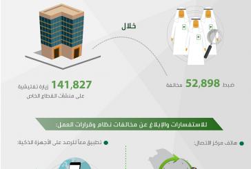 العمل تضبط 53 ألف مخالفة على منشآت القطاع الخاص خلال 142 ألف زيارة تفتيشية