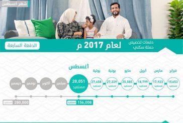 وزارة الإسكان تعلن تخصيص 28051 منتجًا سكنيًا في جميع مناطق المملكة
