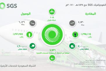 الشركة السعودية للخدمات الأرضية تودع 1,295,115 حاجاً من مطاري جدة و المدينة