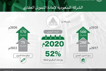 """صندوق الاستثمارات العامة يطلق """"الشركة السعودية لإعادة التمويل العقاري"""""""