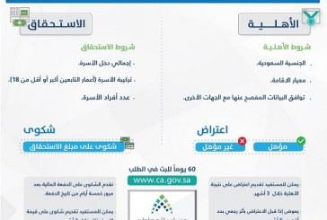 """""""حساب المواطن"""" يوضح الفرق بين الأهلية والاستحقاق وآلية الاعتراض والشكوى"""