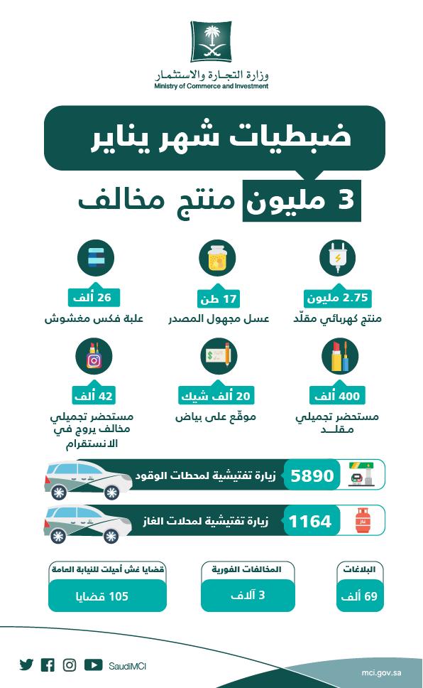 ضبط 3 ملايين منتج مخالف وتباشر 96 ألف بلاغ وتحرر 3 آلاف مخالفة
