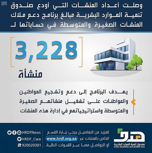 هدف يودع مبالغ برنامج دعم ملاك المنشآت الصغيرة والمتوسطة لـ 3228 منشأة