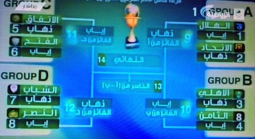 قرعة كأس الأبطال: الاتحاد في مواجهة الهلال والنصر يقابل الشباب