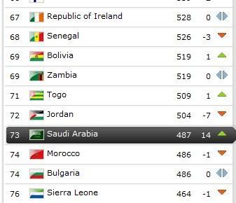 """المنتخب السعودي يتقدم """"14""""مرتبة في تصنيف الفيفا"""