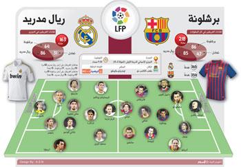 برشلونة يستقبل ريال مدريد في كلاسيكو عنيد