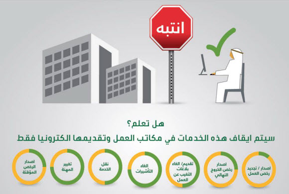 وزارة العمل : توقف سبعِ خدمات في مكاتبها